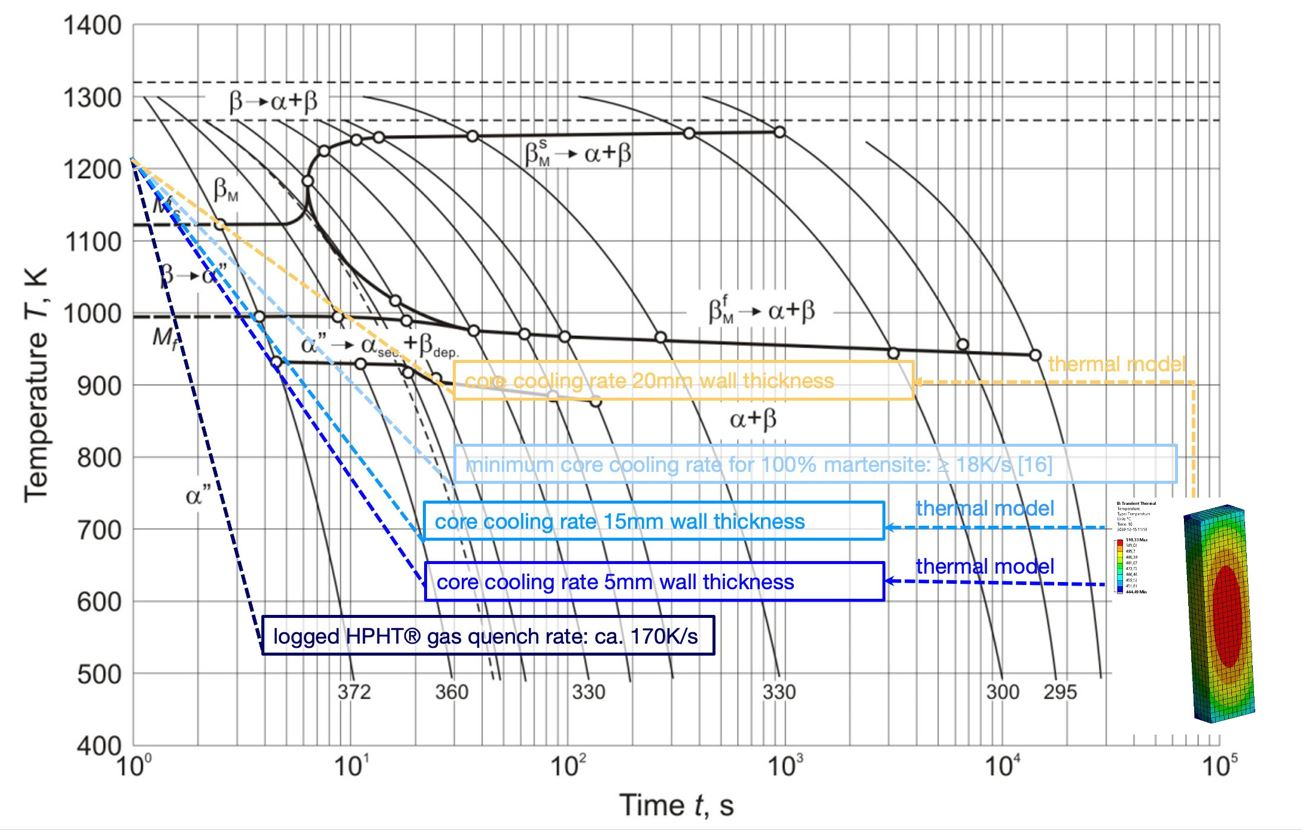 Figure 6a. CCT diagram of Ti6Al4V (adopted from [16]), with overlaid logged furnace gas quench rate of Figure 6b, minimum core cooling rate for martensite transformation and modelled material core cooling rates of 5, 15 and 20mm cross sections.