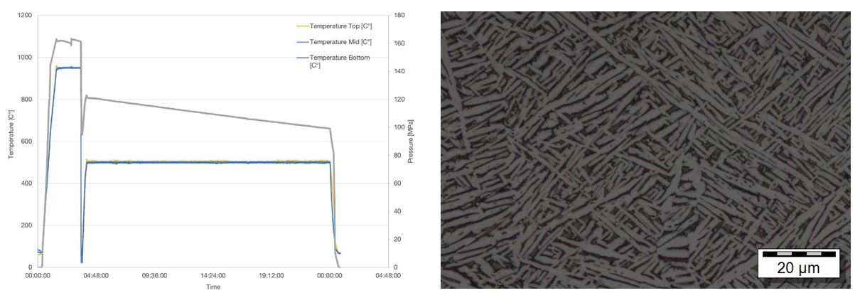 Figure 6b. Furnace log (gas temperature and pressure) during the HPHT (HIP+STA) cycle of the L-PBF Ti6Al4V RBT samples of Figure 3 (solution-treated at 950°C) Figure 7. L-PBF Ti6Al4V microstructure from the HPHT (HIP+STA) process (adopted from [17], solution treated at 900°C). The primary α-platelets coarsened to approx. 3µm width which is consistent with Figure 4. Not recog- nizable in the optical micrograph are nanoscale α+β and α2 Figure 7. shows a microstructure obtained by O. Stelling with these parameters [17]. The corresponding tensile samples exhibited a yield strength of 985MPa in combination with a fracture elongation of 14%.